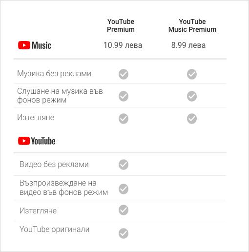 YouTube Music  YouTube Premium