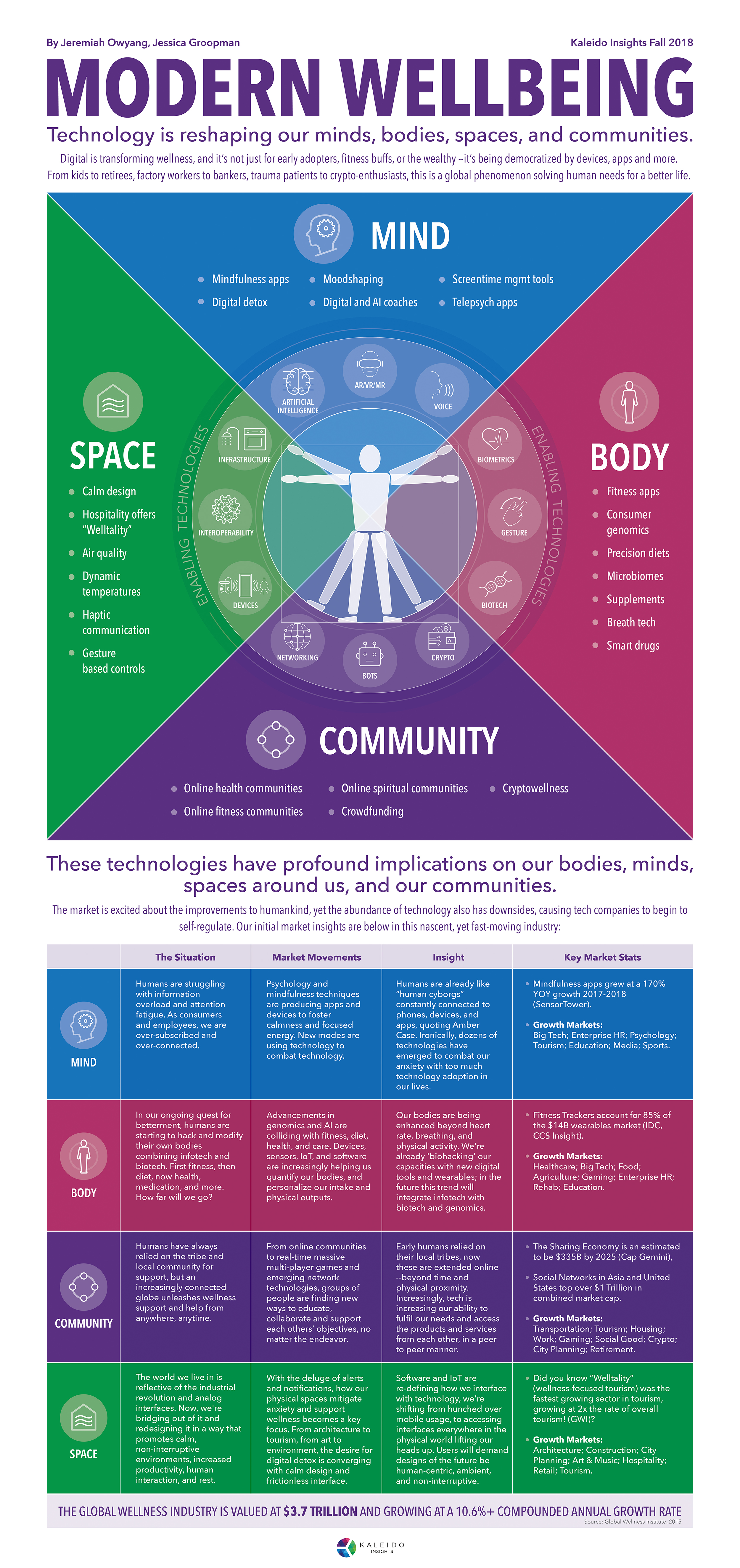 Modern Wellbeing Infographic Mapping Impacts On Mind