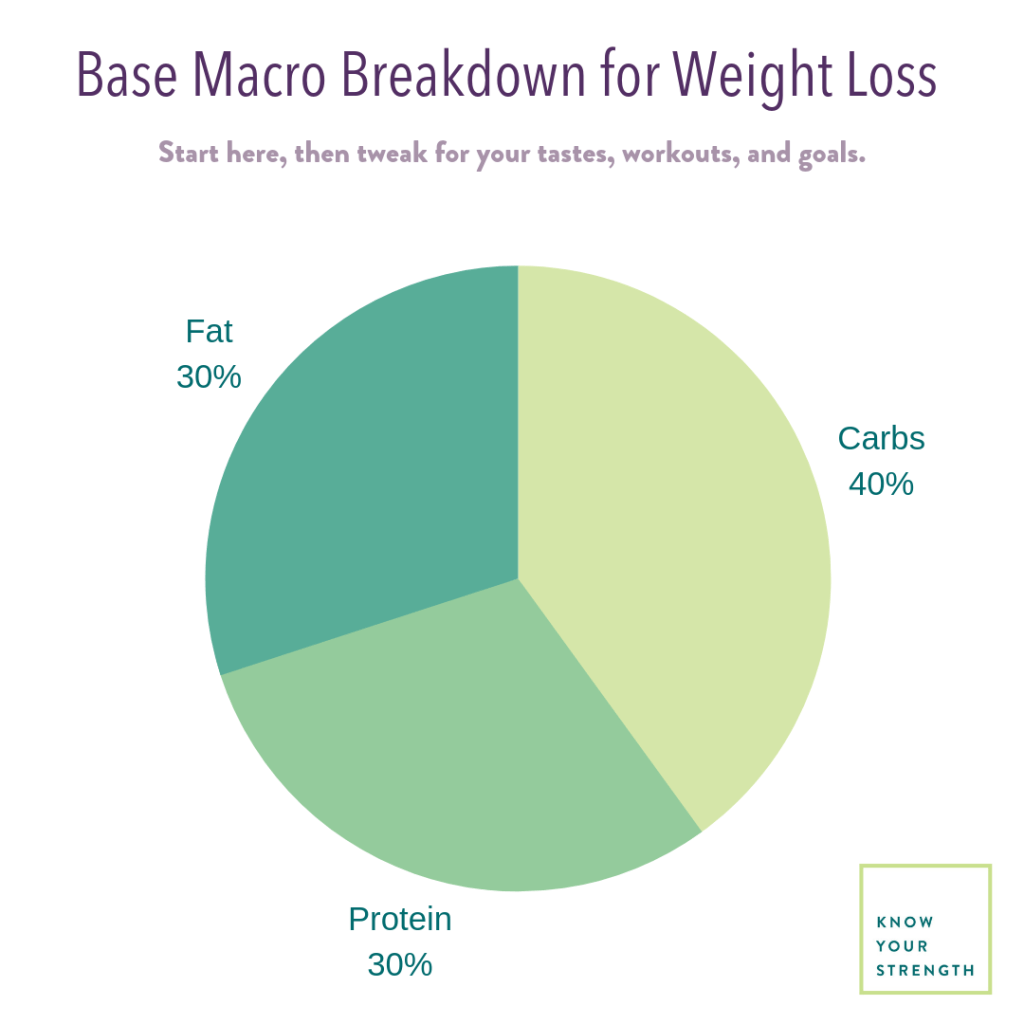 macros for weight loss female