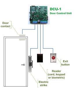 Ulyweb  Web Enabled Access Control System