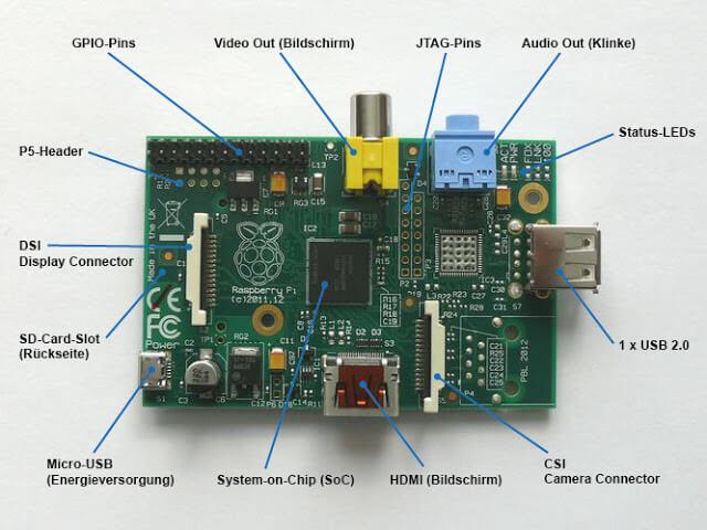 Raspberry Pi Model A Connectors