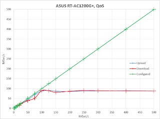 ASUS RT-AC1200G + wireless router