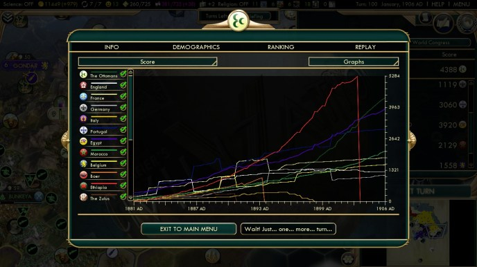 Civilization 5 Scramble for Africa Ottoman Deity Statistics Score