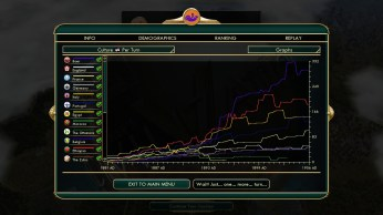 Civilization 5 Scramble for Africa Praise the Victories Culture Graph