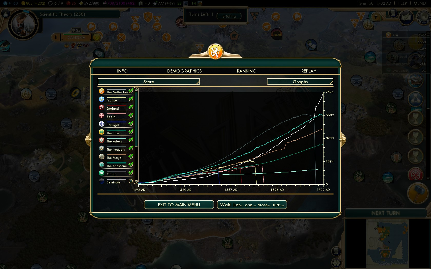 Civilization 5 Conquest of the New World Netherlands Deity - Score Graph