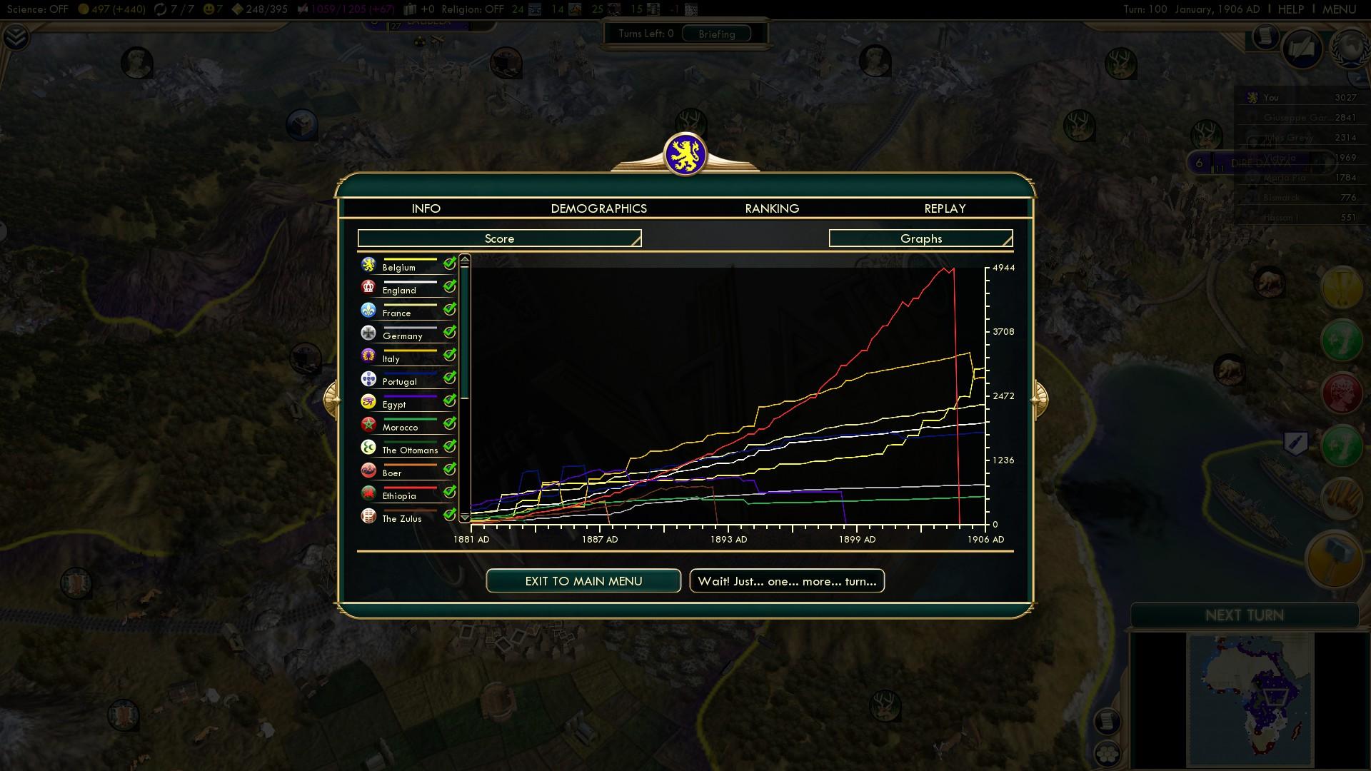 Civilization 5 Scramble for Africa - Belgium Deity 2020 - Score Graph