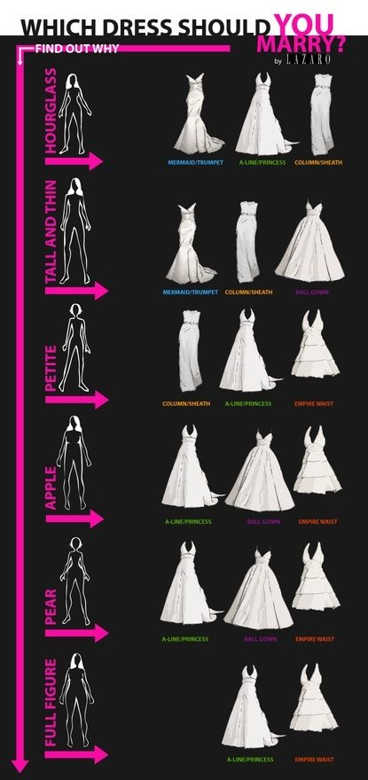 Choosing The Right Wedding Dress For Your Body Shape | Kamdora