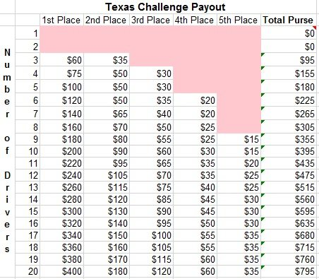 Texas Challenge Payout Scale