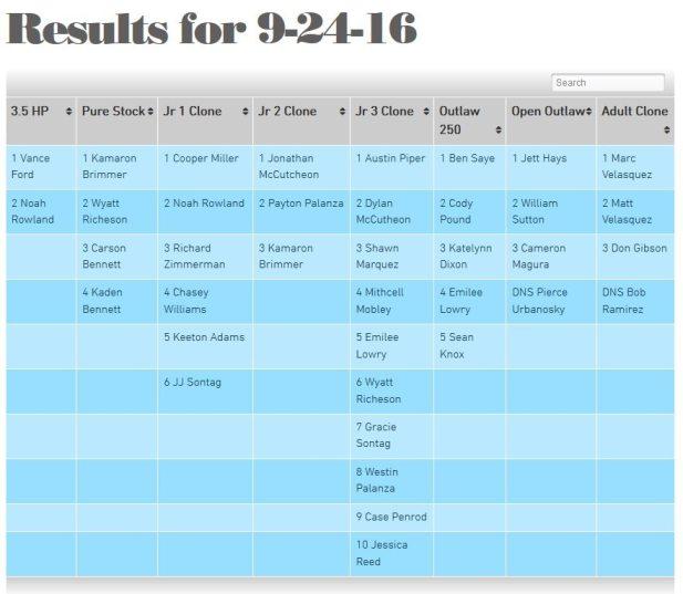 KAM Kartway race results for 9-24-16