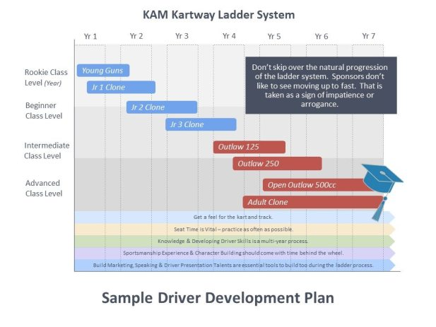 Driver Development Program Ladder system diagram