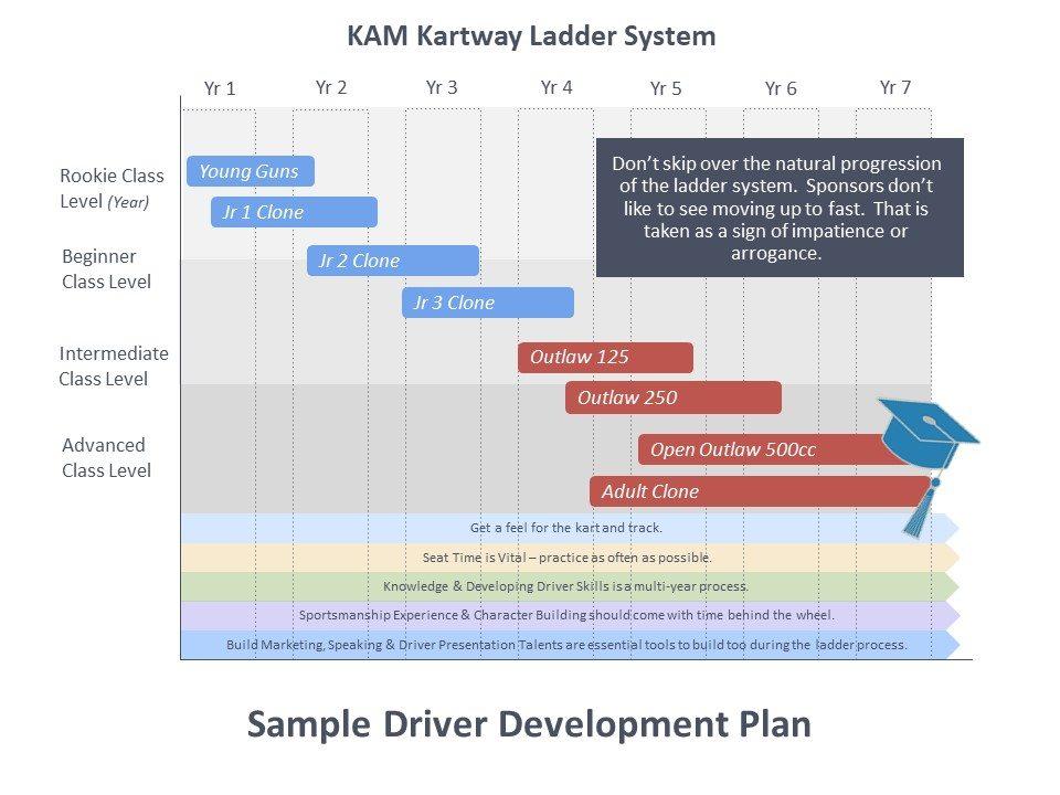 Driver Development Program Ladder system diagram