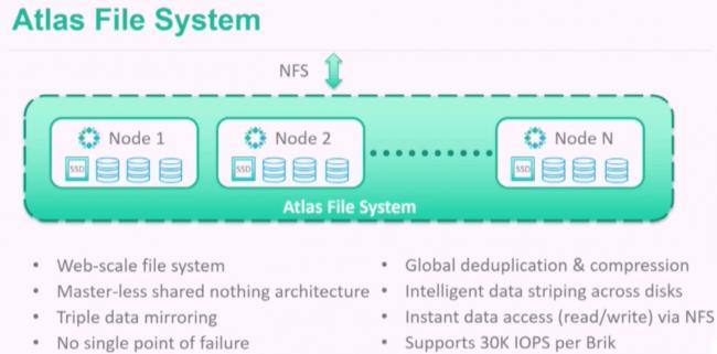 Rubrik's Atlas File System