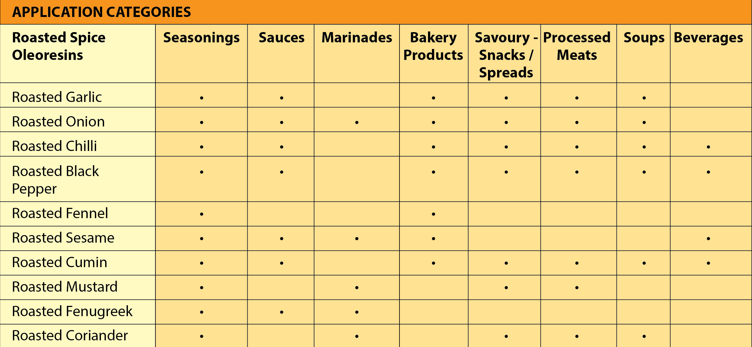 Application categories - Clean label ingredient solutions you can indulge in without fear