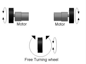 தனித்தனியாக செலுத்தப்படும் இரண்டு சக்கரங்கள் (two separately driven wheels) மற்றும் சுழலும் சக்கரம் (swivel caster)