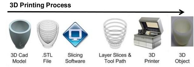 3D அச்சு செயல்முறைப் படிகள்