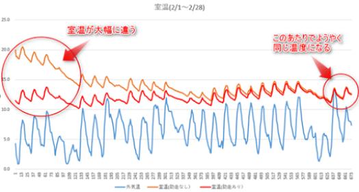 助走1ヶ月の室温変動と比較