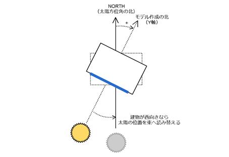 太陽方位角と建物の向き