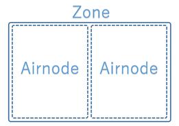 ZoneとAirnode