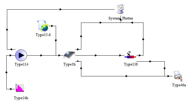 太陽熱集熱器のサンプル(C:\TRNSYS18\Examples\Begin.tpf)