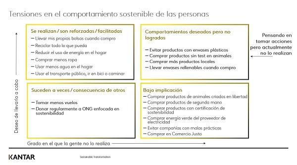 Infografía sobre tensiones en el comportamiento sostenible | Fuente: Kantar Media