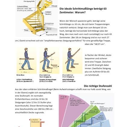Ein paar Normen und Regeln des Stufensteigens die gut zu wissen sind und die man berücksichtigen sollte.