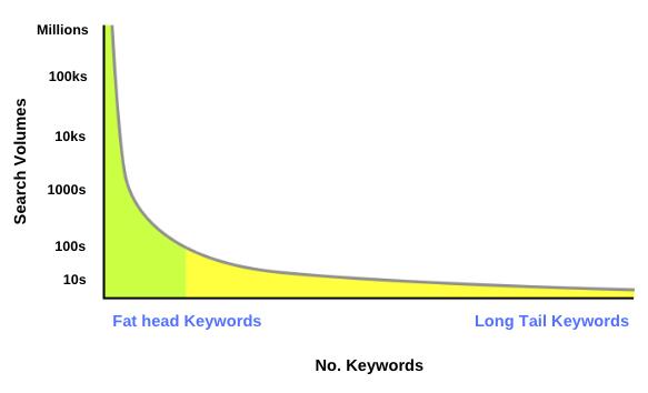 keyword volumes | SEO Jargon | Kanuka Digital