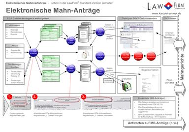 Elektronisches Mahnverfahren: EDA Mahnanträge per EGVP einfach im Griff mit der Anwaltssoftware LawFirm - ausführliche Informationen und grafische Übersichten