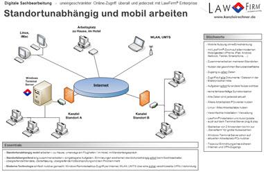 Mobil und standortunabhängig: jederzeit und überall Online auf die Anwaltssoftware LawFirm und alle Daten und Dokumente zugreifen