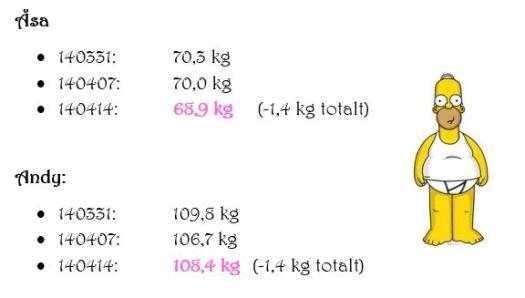 veckans vikt