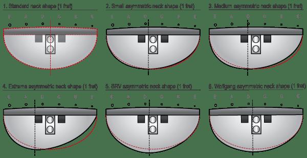 Progressive Asymmetric Neck Profiles