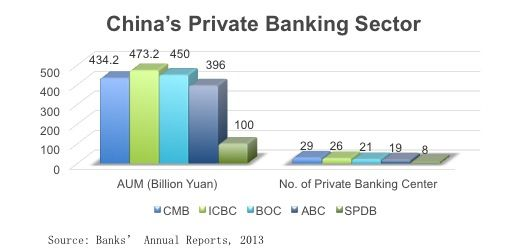 Potential of private banking