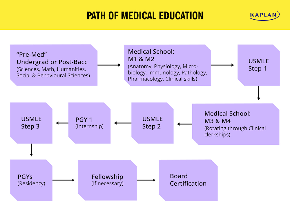 path-of-medical-education