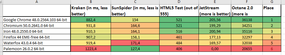 Webbrowser_Benchmarks
