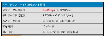 IIJmioクーポンON時のLTE通信速度