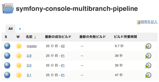 Jenkins2 Multibranch Pipeline 結果