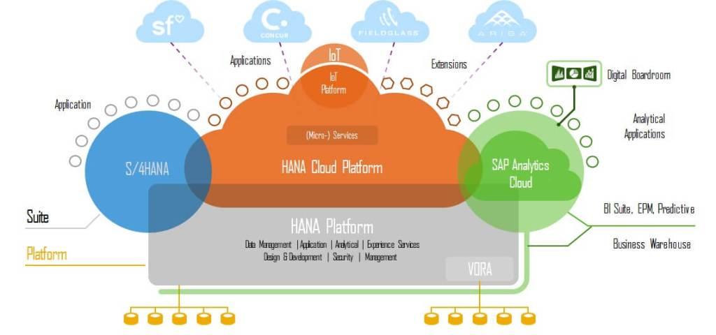SAC - Sources SAP et non SAP