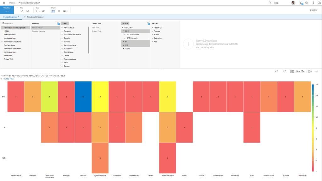 Illustration SAP Analytics Cloud