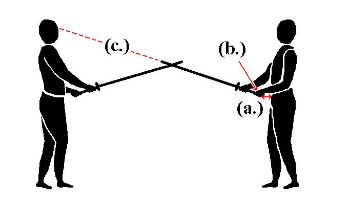 A diagram of a kamae (posture) in kendo