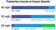 Pedestrian Injuries at Impact Speeds