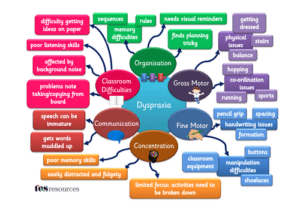 dyspraxia-awareness