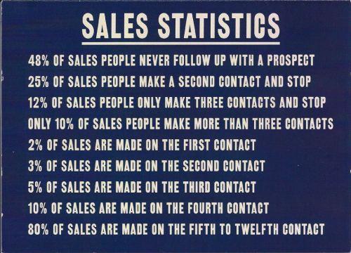 Amazing Sales Statistics