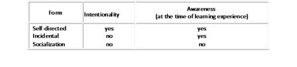 600px-Informal_Learning_Table_1 schugurensky