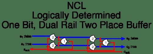 NCL buf2