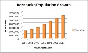 Population of Karnataka