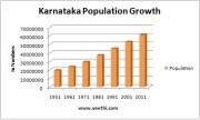 Population & Literacy Rate of Karnataka