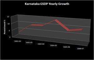 Industries in Karnataka