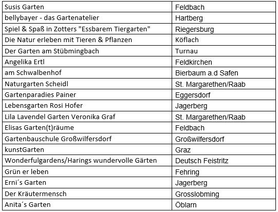 Teilnehmer Tag der offenen Naturschaugarten-Tür Steiermark 2020
