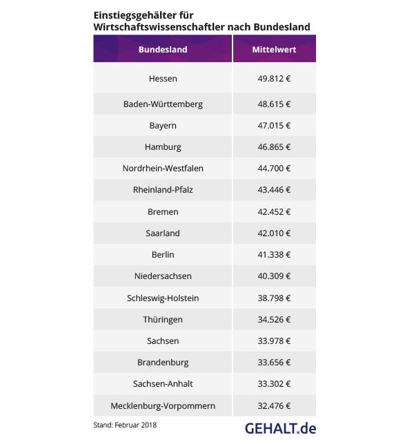 Einstiegsgehälter BWL nach Bundesland. Quelle: Gehalt.de