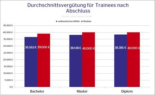 Vergütung Traineeprogramme Quelle: alma mater
