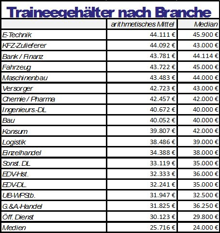 Traineegehalt/Branche Quelle: alma mater